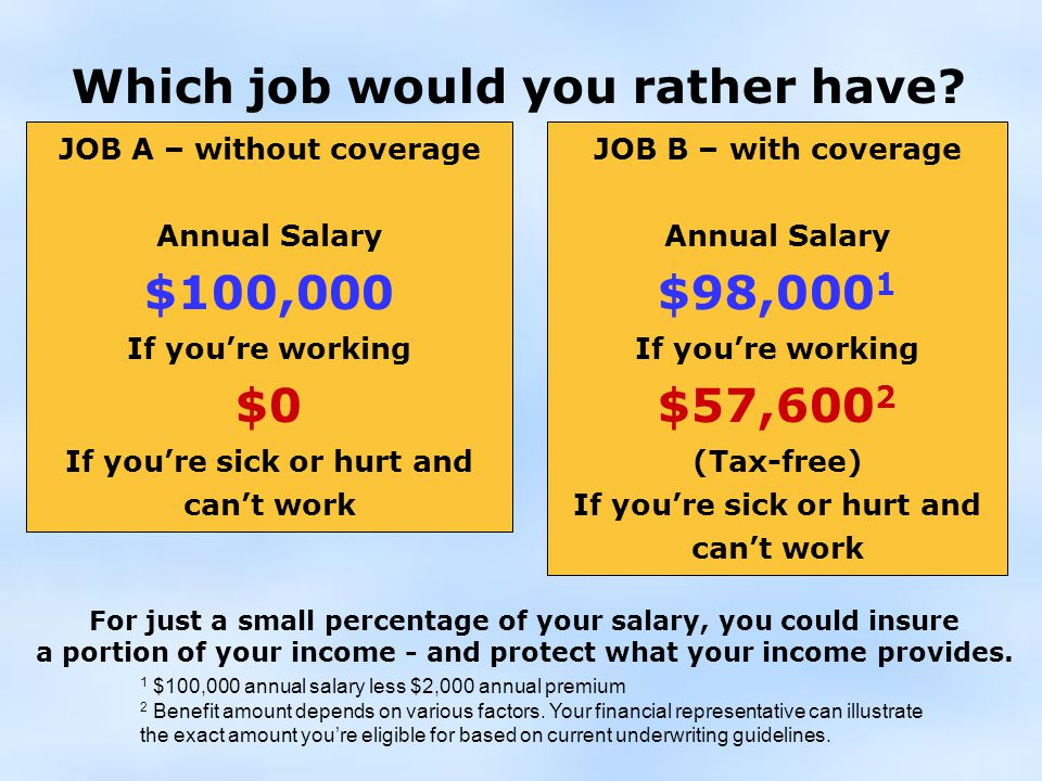 JOB B – with coverage Annual Salary $98,000 1 If you're working $57,600 2 (Tax-free) ‏ If you're sick or hurt and can't work Which job would you rather have.