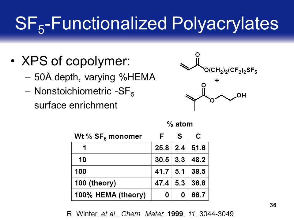 36 SF 5 -Functionalized Polyacrylates XPS of copolymer: –50Å depth, varying %HEMA –Nonstoichiometric -SF 5 surface enrichment % atom Wt % SF 5 monomerFSC 1 25.82.451.6 10 30.53.348.2 100 41.75.138.5 100 (theory) 47.45.336.8 100% HEMA (theory) 0066.7 R.