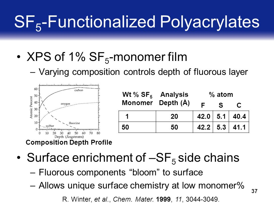 37 SF 5 -Functionalized Polyacrylates XPS of 1% SF 5 -monomer film –Varying composition controls depth of fluorous layer Surface enrichment of –SF 5 side chains –Fluorous components bloom to surface –Allows unique surface chemistry at low monomer% R.