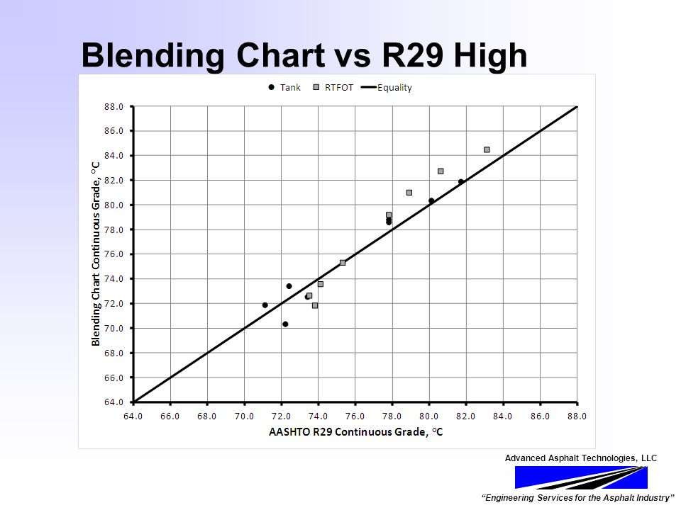 Advanced Asphalt Technologies, LLC Engineering Services for the Asphalt Industry Blending Chart vs R29 High