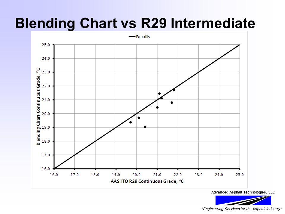 Advanced Asphalt Technologies, LLC Engineering Services for the Asphalt Industry Blending Chart vs R29 Intermediate