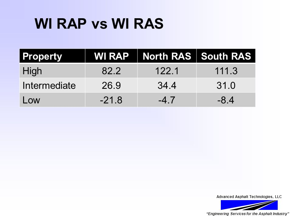 Advanced Asphalt Technologies, LLC Engineering Services for the Asphalt Industry WI RAP vs WI RAS PropertyWI RAPNorth RASSouth RAS High82.2122.1111.3 Intermediate26.934.431.0 Low-21.8-4.7-8.4