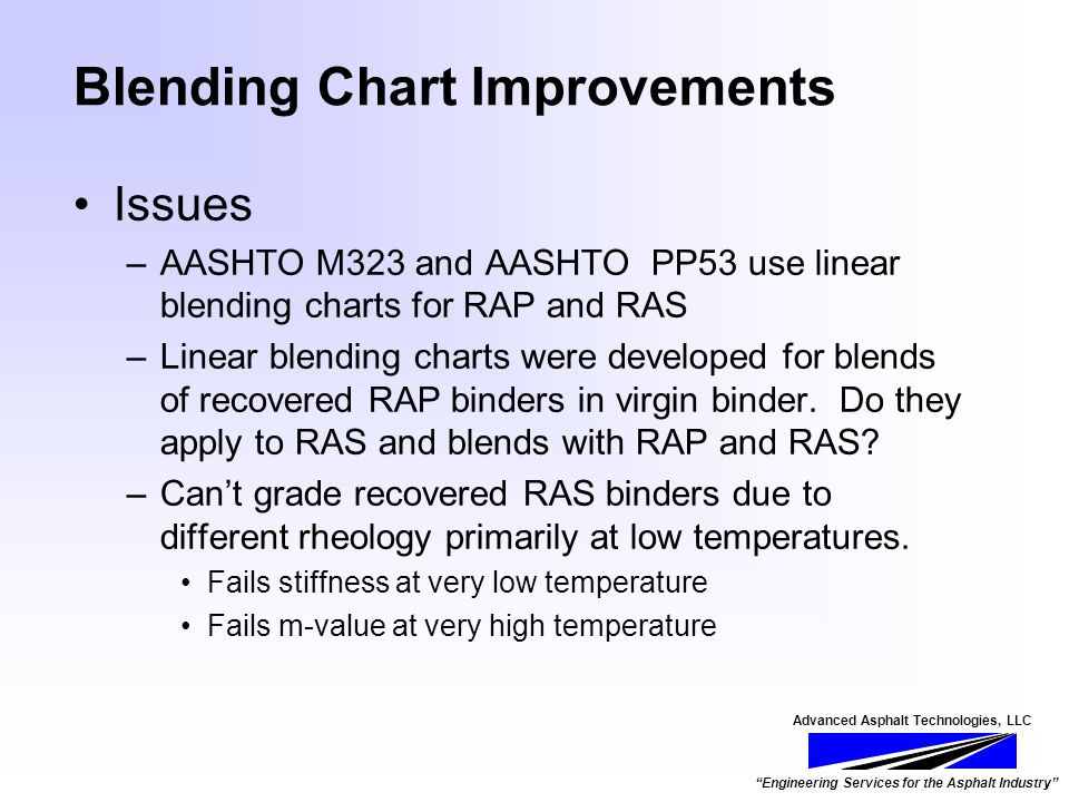 Advanced Asphalt Technologies, LLC Engineering Services for the Asphalt Industry Blending Chart Improvements Issues –AASHTO M323 and AASHTO PP53 use linear blending charts for RAP and RAS –Linear blending charts were developed for blends of recovered RAP binders in virgin binder.