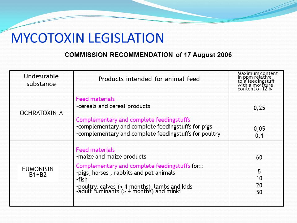 MYCOTOXIN LEGISLATION 0,25 0,05 0,1 60 5 10 20 50 Feed materials -cereals and cereal products Complementary and complete feedingstuffs -complementary