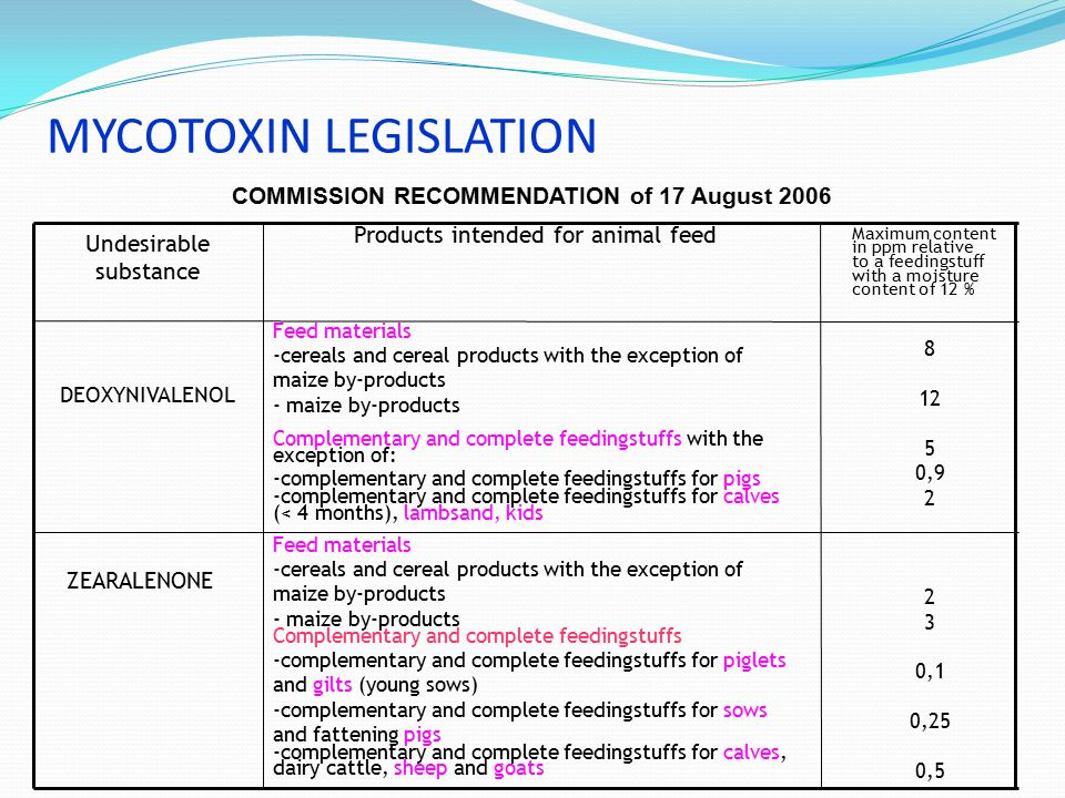MYCOTOXIN LEGISLATION 8 12 5 0,9 2 3 0,1 0,25 0,5 Feed materials -cereals and cereal products with the exception of maize by-products - maize by-produ