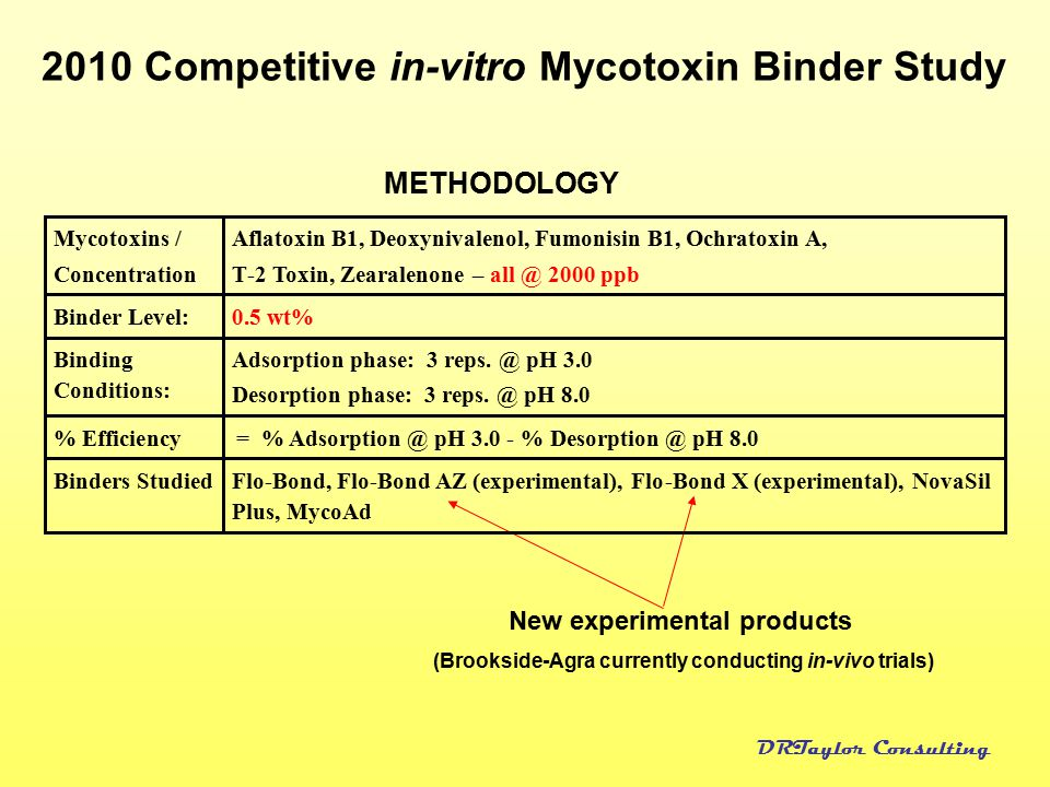DRTaylor Consulting 2010 Competitive in-vitro Mycotoxin Binder Study METHODOLOGY New experimental products (Brookside-Agra currently conducting in-viv