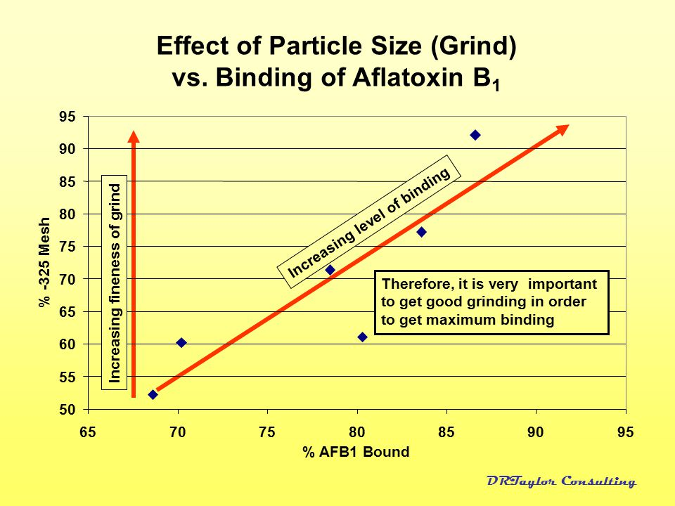 DRTaylor Consulting Effect of Particle Size (Grind) vs. Binding of Aflatoxin B 1 707580859095 % AFB1 Bound 65 50 55 60 65 70 75 80 85 90 95 % -325 Mes