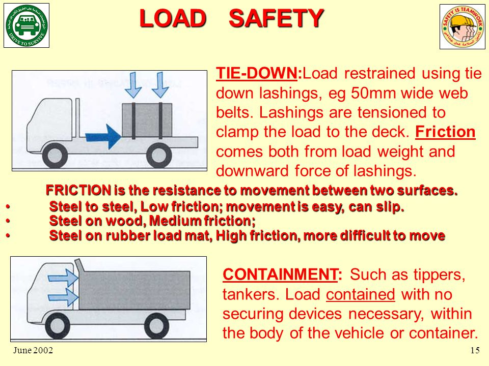LOAD SAFETY June 200216 BLOCKED LOADS: Loads can be directly restrained by blocking against vehicle structure eg.