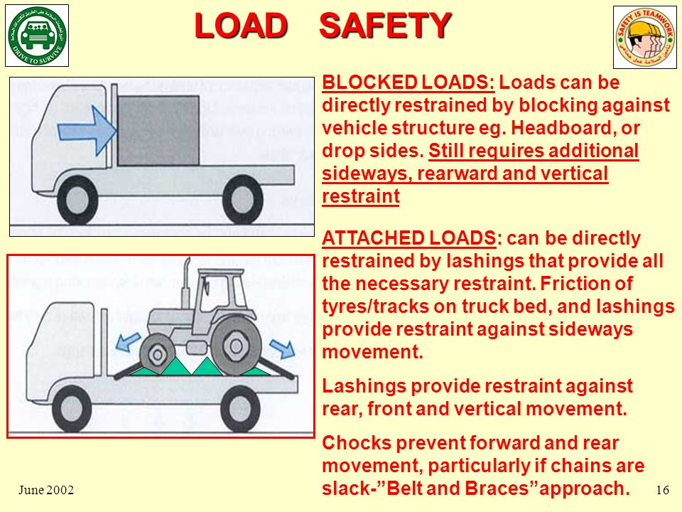 LOAD SAFETY June 200217 COMBINED TIE-DOWN and DIRECT RESTRAINT: Load prevented from moving forward by blocking against headboard, friction from load weight and lashing tension.