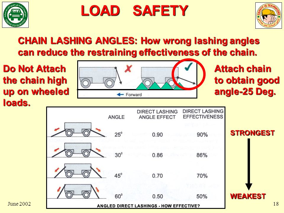 LOAD SAFETY June 200219 SEEN from the SIDE VIEW: Recommended angle for direct lashing is approximately 25 degrees to the horizontal, ie to the truck bed, equals a slope of 1 in 2, gives effectiveness of 90%.