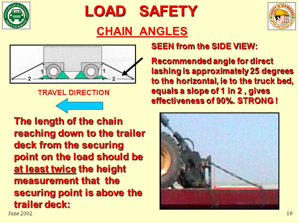 LOAD SAFETY June 200220 30 Degrees TRAVEL DIRECTION 45 Degrees at front of load CHAIN ANGLES SEEN FROM ABOVE, Chains that run directly back parallel to the side of the trailer are strongest in preventing forward or rearward movement.