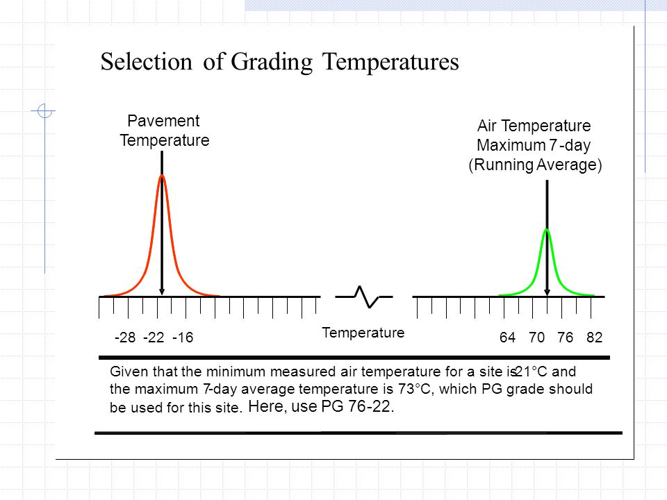 Selection of Grading Temperatures Temperature -28-22-1664 70 76 82 Given that the minimum measured air temperature for a site is-21°C and the maximum