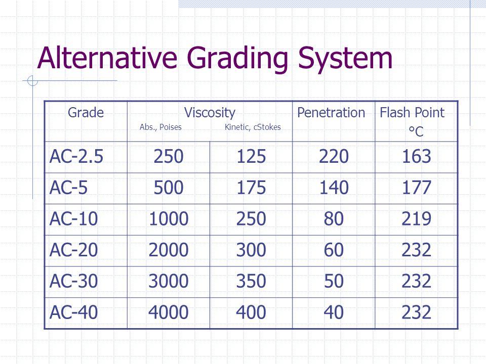 Alternative Grading System GradeViscosity Abs., Poises Kinetic, cStokes PenetrationFlash Point °C AC-2.5250125220163 AC-5500175140177 AC-1010002508021