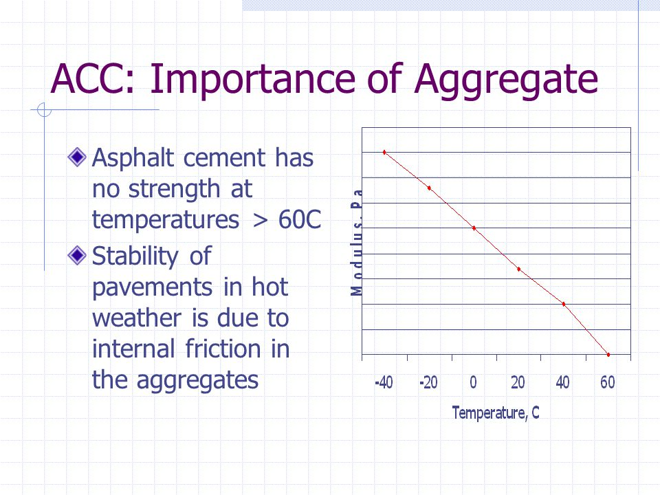 ACC: Importance of Aggregate Asphalt cement has no strength at temperatures > 60C Stability of pavements in hot weather is due to internal friction in