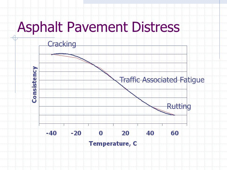 Asphalt Pavement Distress Cracking Rutting Traffic Associated Fatigue