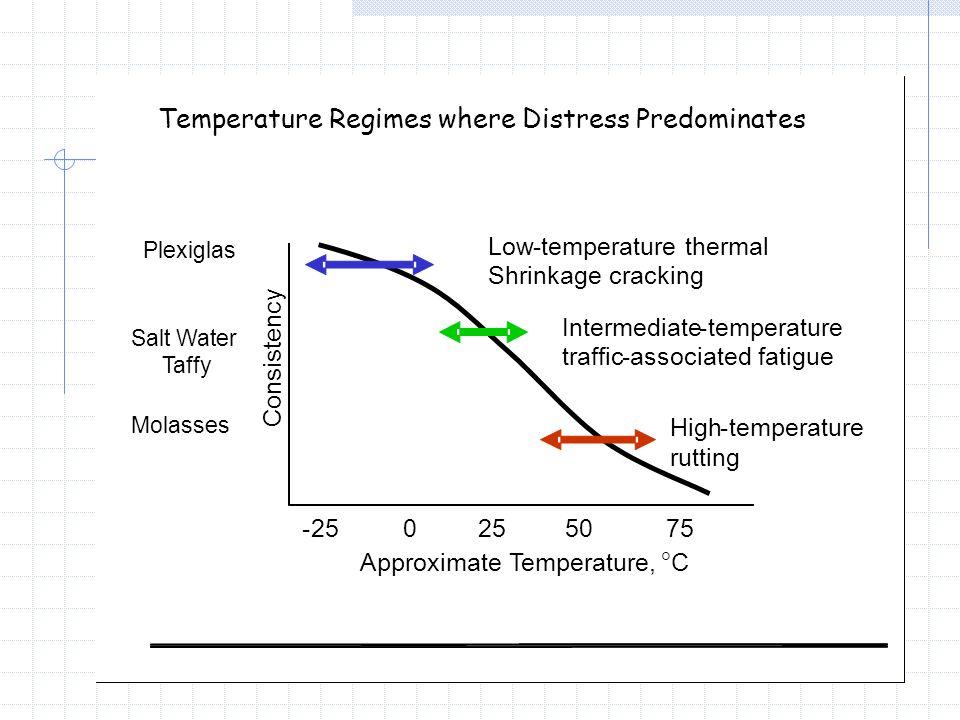 Temperature Regimes where Distress Predominates -257550250 Approximate Temperature,  C Consistency Low-temperature thermal Shrinkage cracking Interme