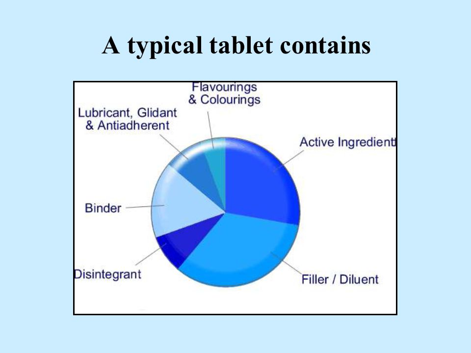 More recently used binders today, with improved adhesive properties, are polymers such as polyvinyl pyrrolidone (PVP) and cellulose derivatives e.g.