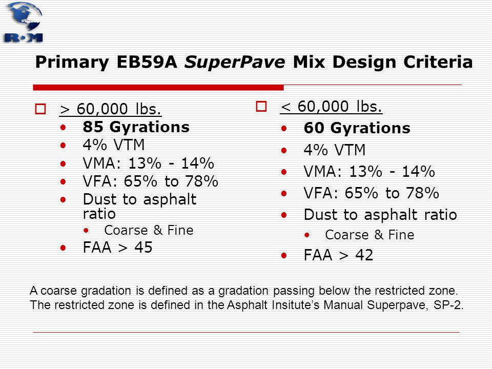 Primary EB59A SuperPave Mix Design Criteria  > 60,000 lbs. 85 Gyrations 4% VTM VMA: 13% - 14% VFA: 65% to 78% Dust to asphalt ratio Coarse & Fine FAA