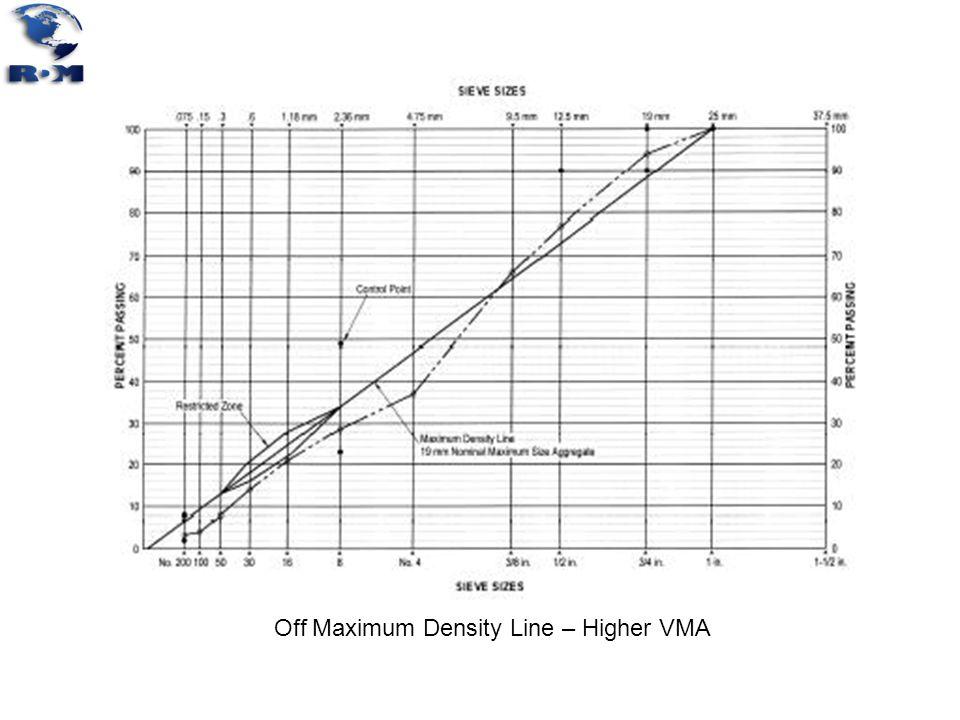 Off Maximum Density Line – Higher VMA
