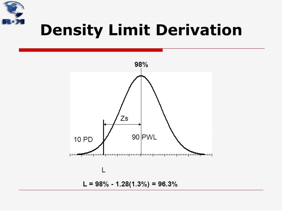 Density Limit Derivation 10 PD 90 PWL L 98% L = 98% - 1.28(1.3%) = 96.3% Zs