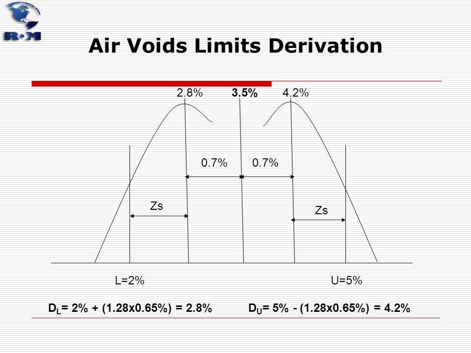 Air Voids Limits Derivation L=2%U=5% 3.5% D L = 2% + (1.28x0.65%) = 2.8%D U = 5% - (1.28x0.65%) = 4.2% Zs 2.8%4.2% 0.7%