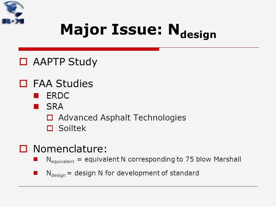 Major Issue: N design  AAPTP Study  FAA Studies ERDC SRA  Advanced Asphalt Technologies  Soiltek  Nomenclature: N equivalent = equivalent N corre
