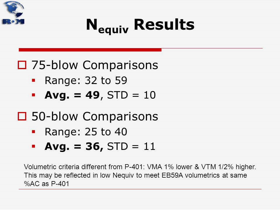 N equiv Results  75-blow Comparisons  Range: 32 to 59  Avg. = 49, STD = 10  50-blow Comparisons  Range: 25 to 40  Avg. = 36, STD = 11 Volumetric