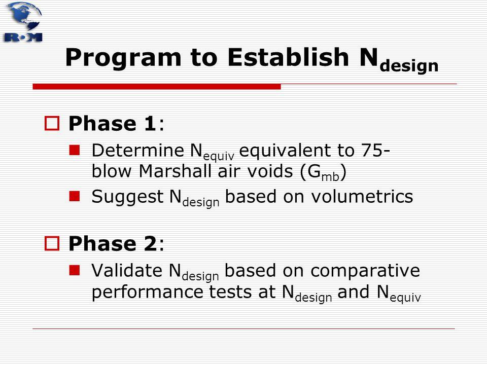 Program to Establish N design  Phase 1: Determine N equiv equivalent to 75- blow Marshall air voids (G mb ) Suggest N design based on volumetrics  P
