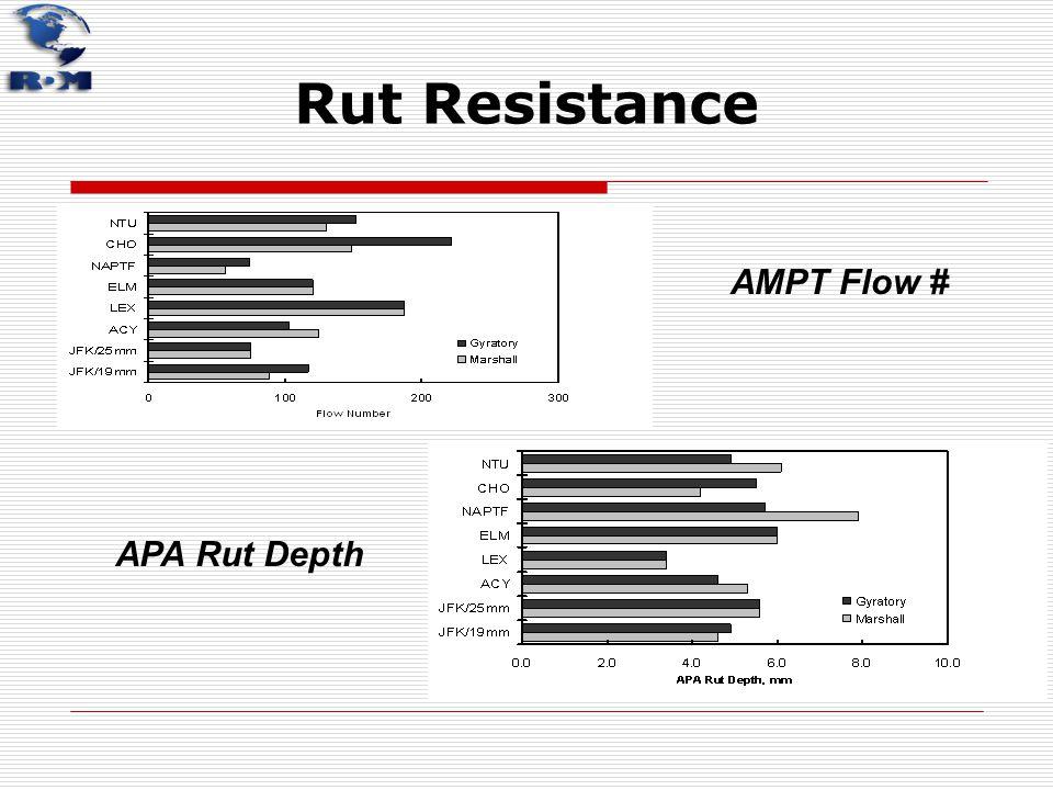AMPT Flow # APA Rut Depth Rut Resistance
