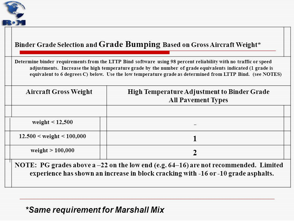 Binder Grade Selection and Grade Bumping Based on Gross Aircraft Weight* Determine binder requirements from the LTTP Bind software using 98 percent re