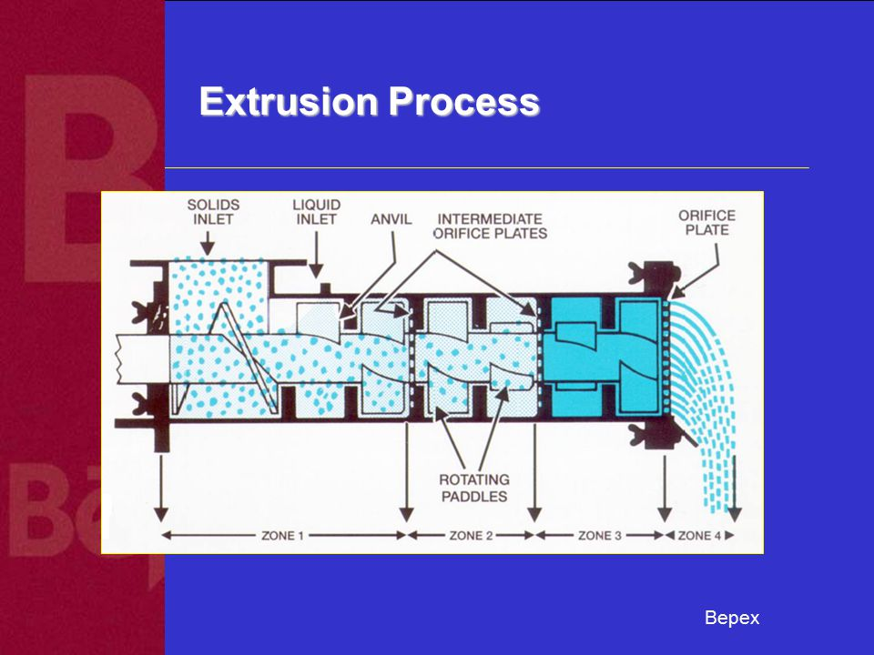 Bepex Extrusion Process