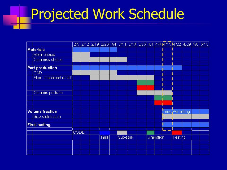 Projected Work Schedule