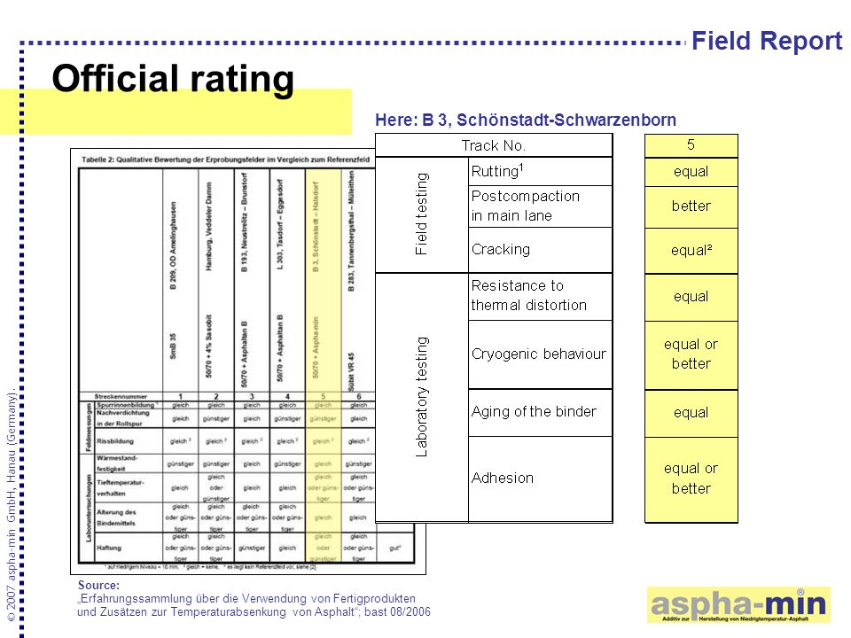 """Official rating © 2007 aspha-min GmbH, Hanau (Germany). Source: """"Erfahrungssammlung über die Verwendung von Fertigprodukten und Zusätzen zur Temperatu"""