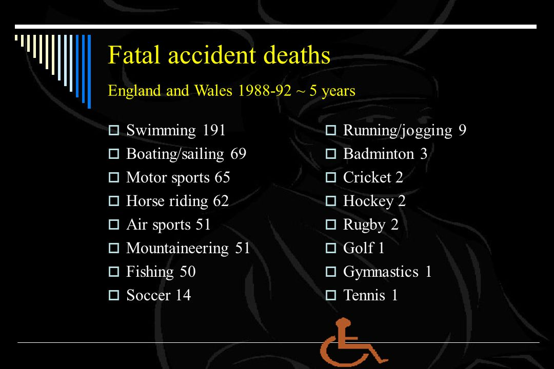 Fatal accident deaths England and Wales 1988-92 ~ 5 years  Swimming 191  Boating/sailing 69  Motor sports 65  Horse riding 62  Air sports 51  Mountaineering 51  Fishing 50  Soccer 14  Running/jogging 9  Badminton 3  Cricket 2  Hockey 2  Rugby 2  Golf 1  Gymnastics 1  Tennis 1