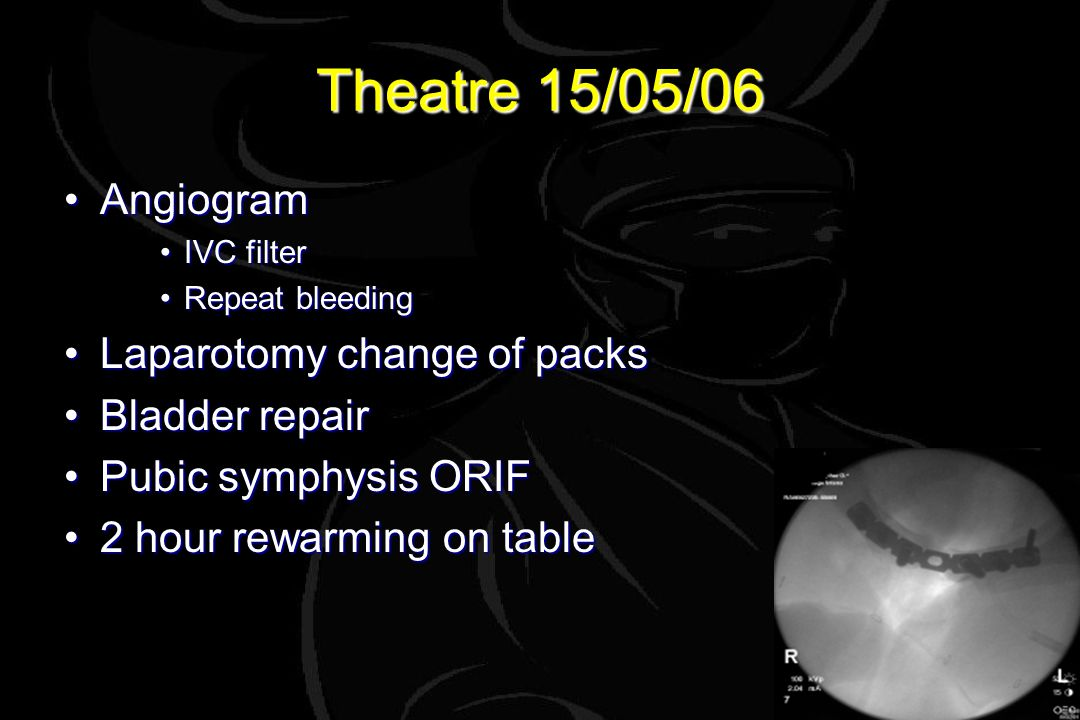 Theatre 15/05/06 AngiogramAngiogram IVC filterIVC filter Repeat bleedingRepeat bleeding Laparotomy change of packsLaparotomy change of packs Bladder repairBladder repair Pubic symphysis ORIFPubic symphysis ORIF 2 hour rewarming on table2 hour rewarming on table