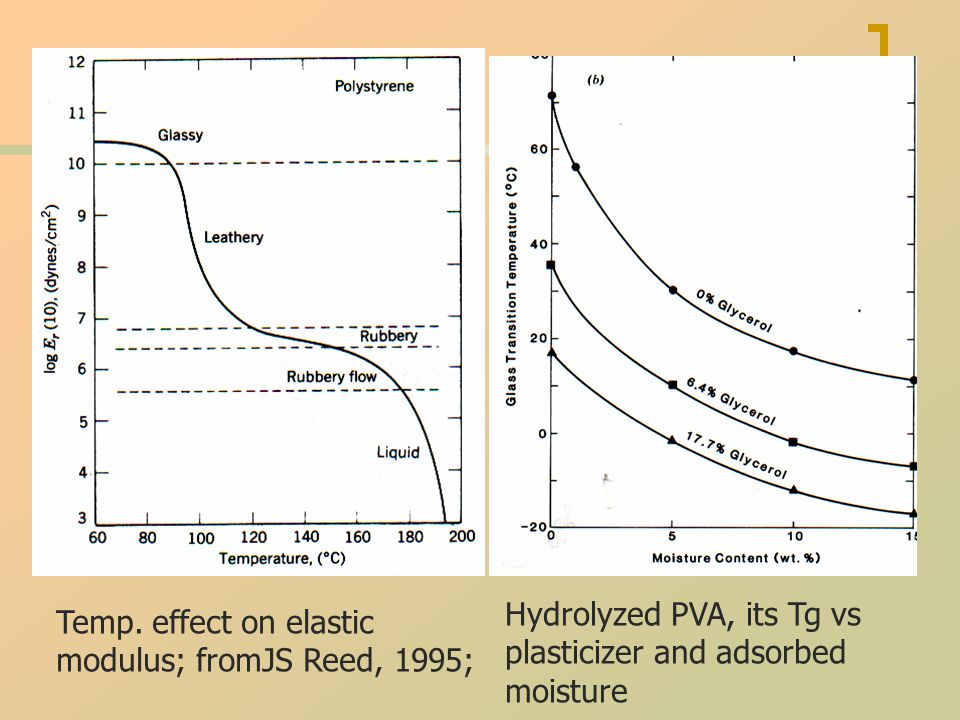 Temp. effect on elastic modulus; fromJS Reed, 1995; Hydrolyzed PVA, its Tg vs plasticizer and adsorbed moisture
