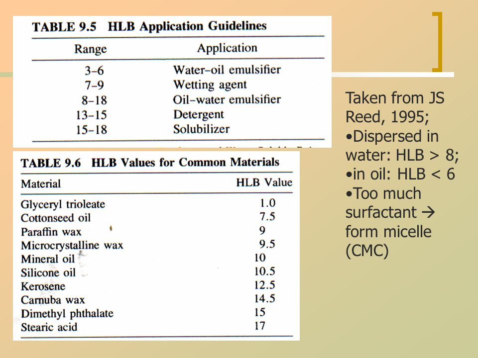 Taken from JS Reed, 1995; Dispersed in water: HLB > 8; in oil: HLB < 6 Too much surfactant  form micelle (CMC)