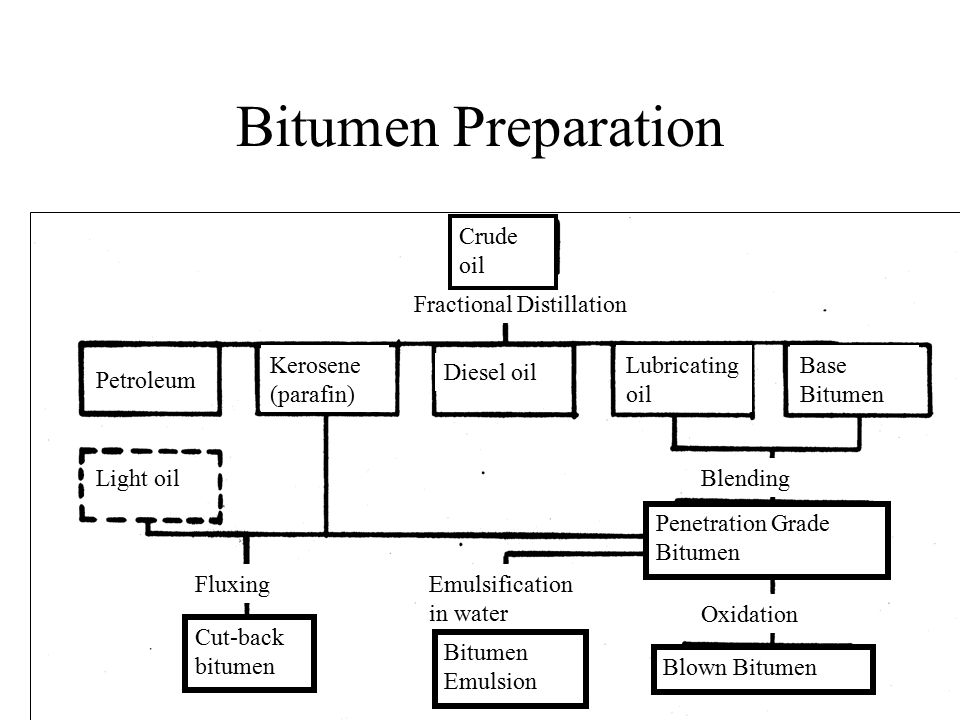 Bitumen Preparation Petroleum Kerosene (parafin) Diesel oil Lubricating oil Base Bitumen Light oil Fractional Distillation Crude oil Fluxing Cut-back bitumen Emulsification in water Bitumen Emulsion Blending Penetration Grade Bitumen Oxidation Blown Bitumen