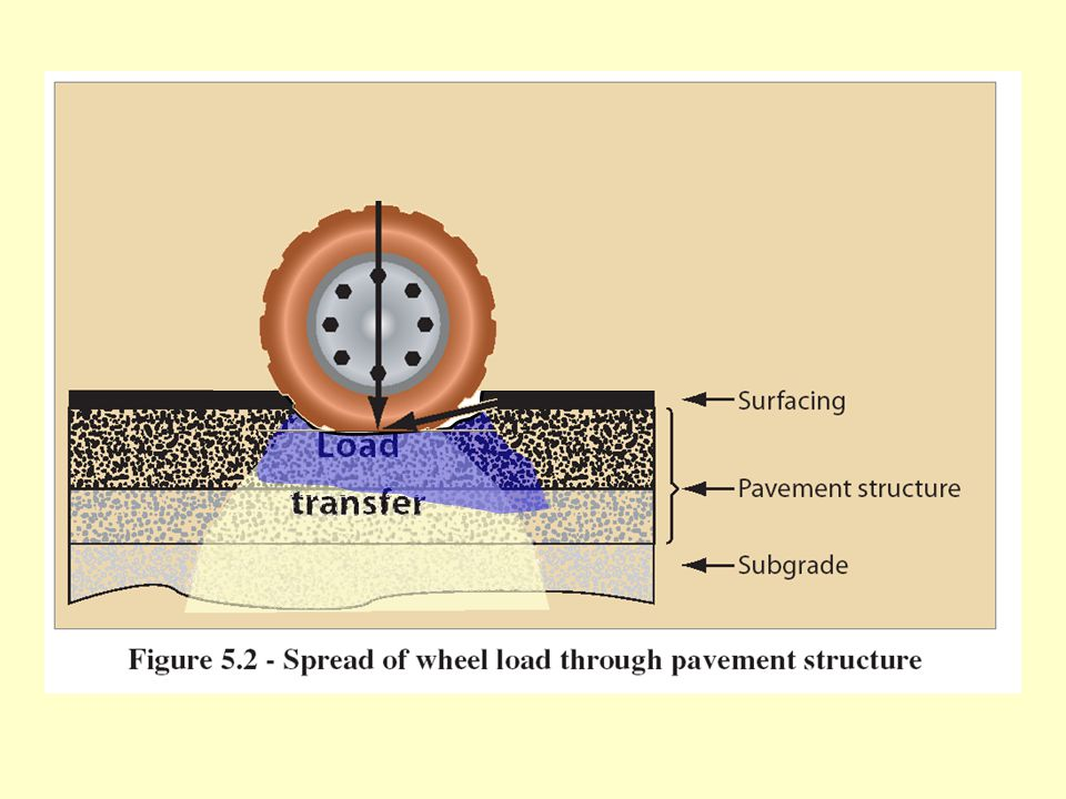 Chip sealing is the application of a bituminous binder immediately followed by the application of an aggregate.