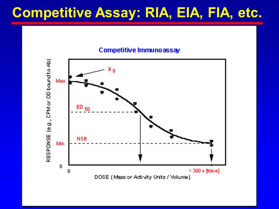 Competitive Assay: RIA, EIA, FIA, etc.