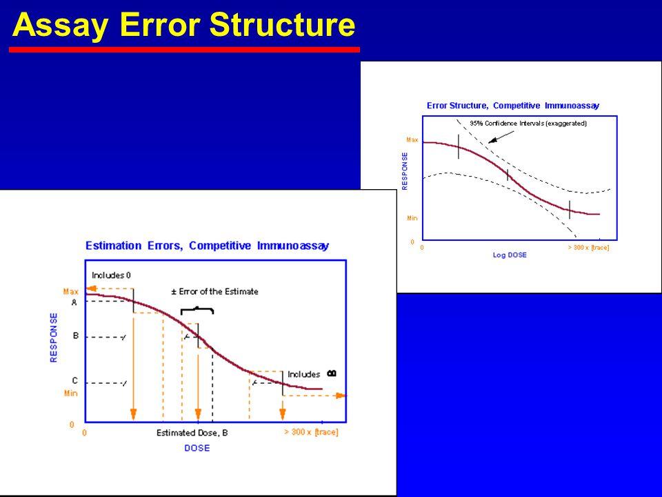 Assay Error Structure