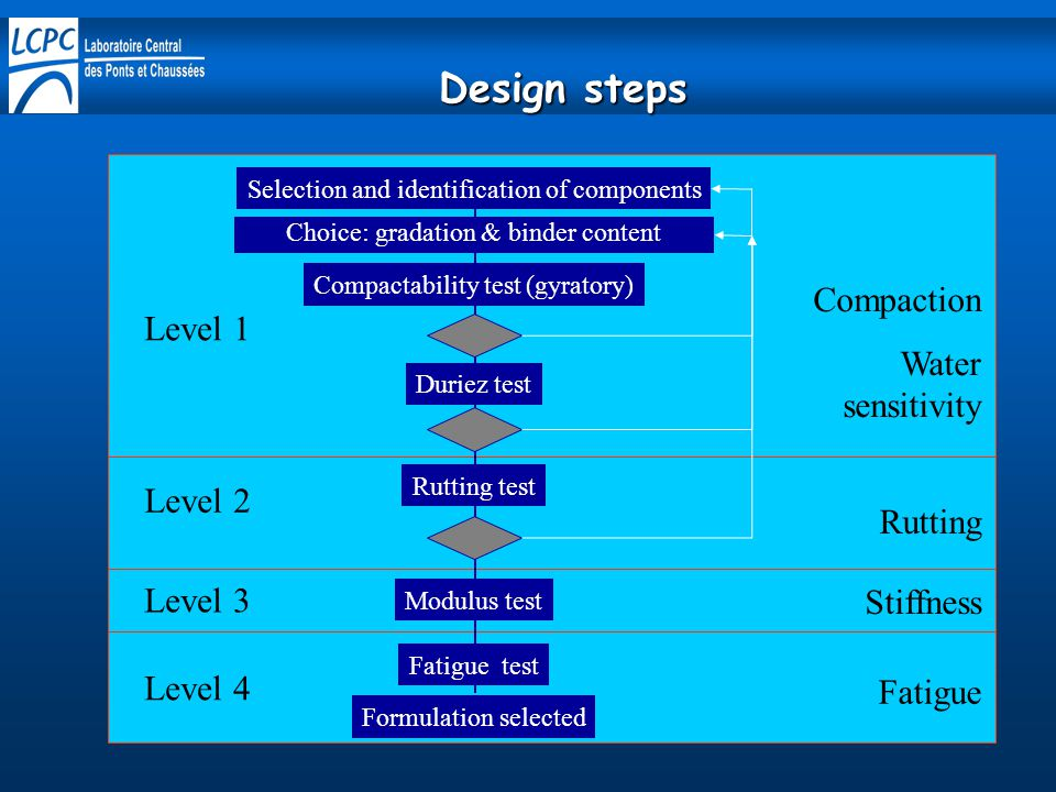 Design steps Selection and identification of components Choice: gradation & binder content Compactability test (gyratory) Duriez test Rutting test Modulus test Fatigue test Formulation selected Level 1 Level 2 Level 3 Level 4 Compaction Water sensitivity Rutting Stiffness Fatigue