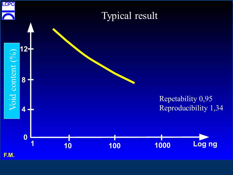 Repetability 0,95 Reproducibility 1,34 Typical result Void content (%)