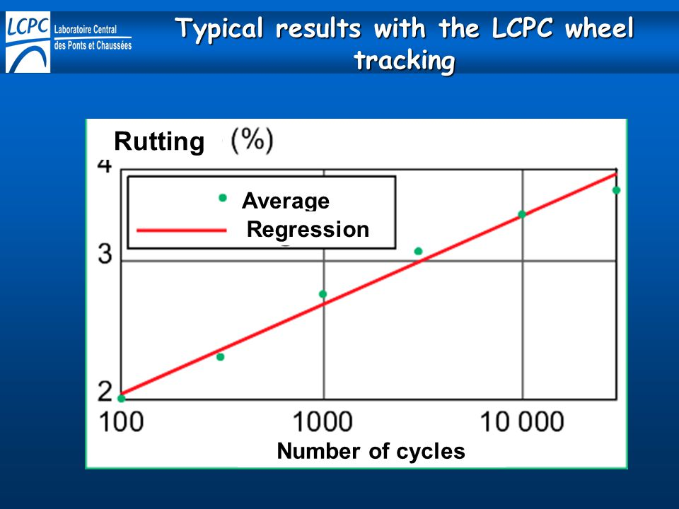 Rutting Number of cycles Average Regression Typical results with the LCPC wheel tracking
