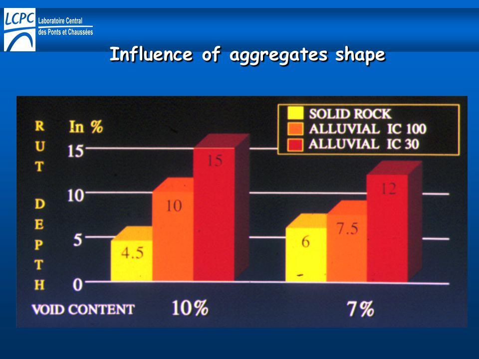 Influence of aggregates shape