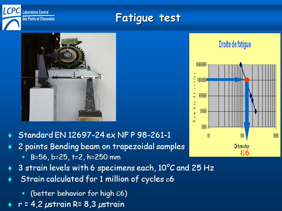 Fatigue test  Standard EN 12697-24 ex NF P 98-261-1  2 points Bending beam on trapezoidal samples  B=56, b=25, t=2, h=250 mm  3 strain levels with 6 specimens each, 10°C and 25 Hz  Strain calculated for 1 million of cycles  6  (better behavior for high  6)  r = 4,2 µstrain R= 8,3 µstrain 66
