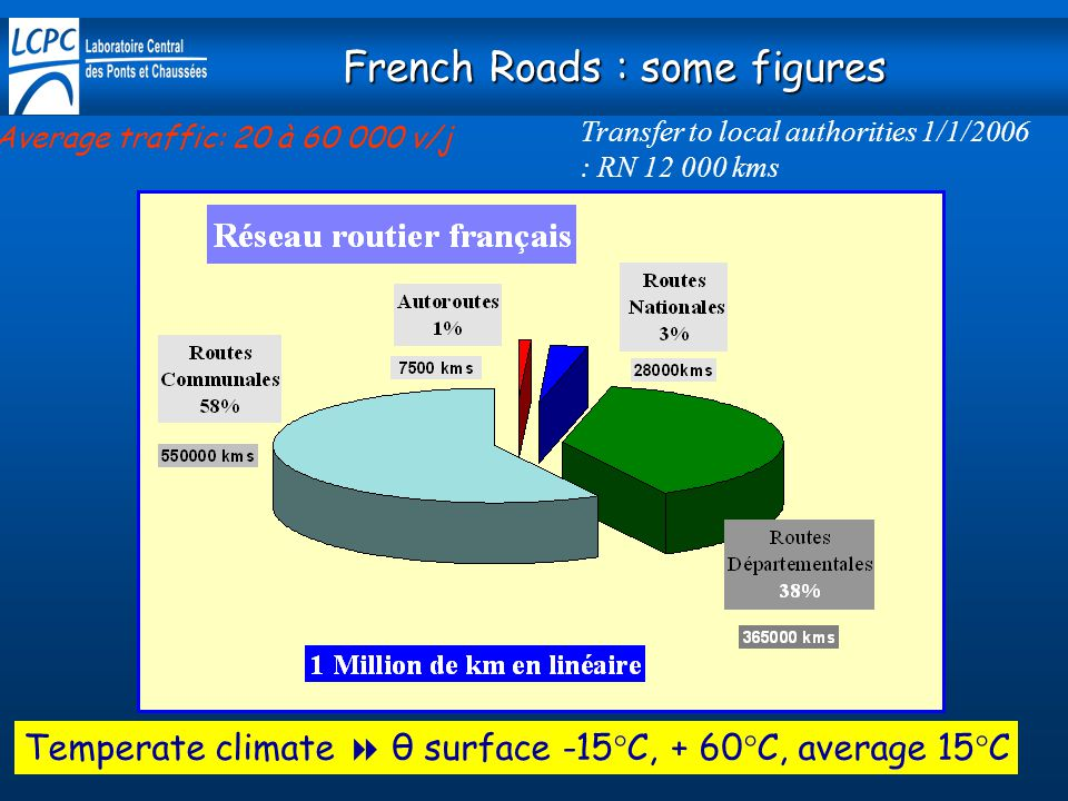 French Roads : some figures Transfer to local authorities 1/1/2006 : RN 12 000 kms Temperate climate  θ surface -15°C, + 60°C, average 15°C Average traffic: 20 à 60 000 v/j