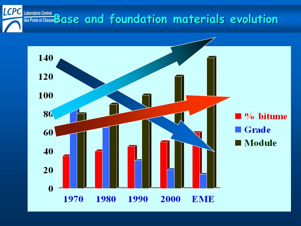 Base and foundation materials evolution