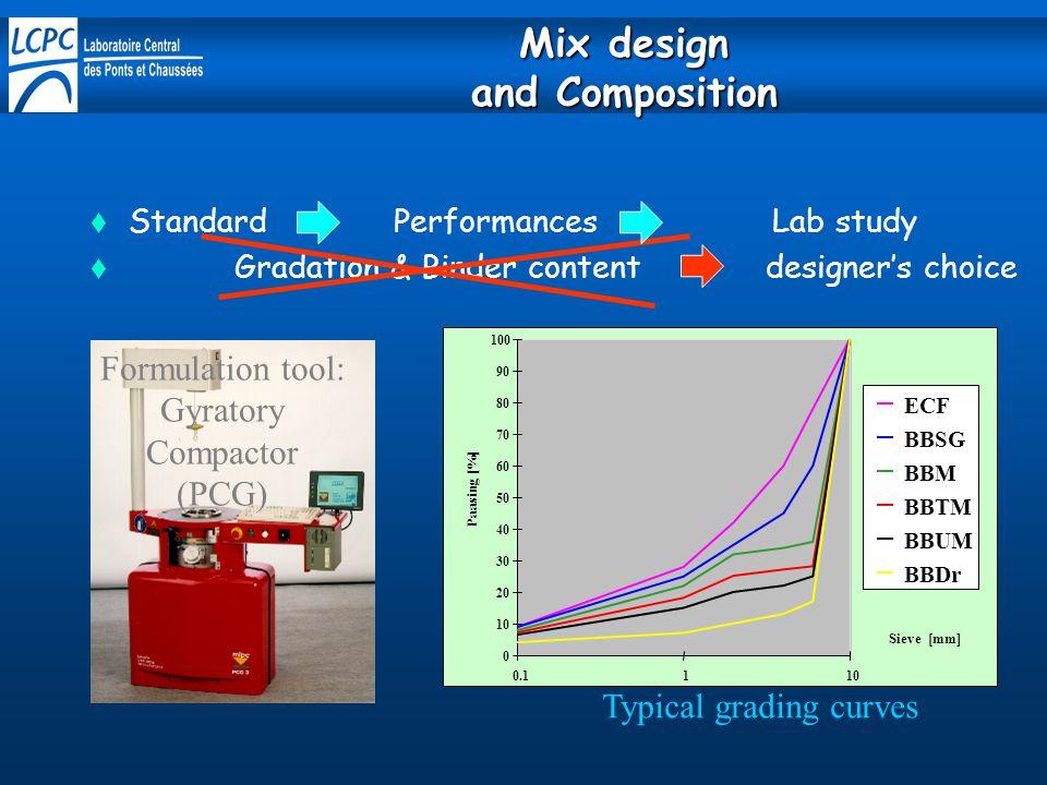  Standard Performances Lab study  Gradation & Binder content designer's choice Typical grading curves 0 10 20 30 40 50 60 70 80 90 100 0.1110 Sieve [mm] Paasing [%] ECF BBSG BBM BBTM BBUM BBDr Formulation tool: Gyratory Compactor (PCG) Mix design and Composition