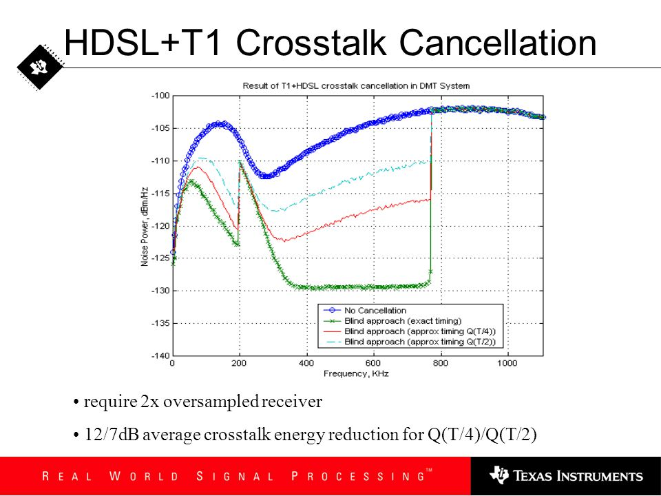 HDSL+T1 Crosstalk Cancellation require 2x oversampled receiver 12/7dB average crosstalk energy reduction for Q(T/4)/Q(T/2)